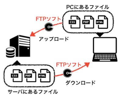 FTPソフト,サーバ,