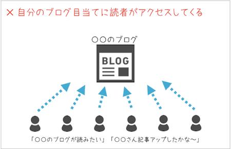ブログ,集客,アクセス